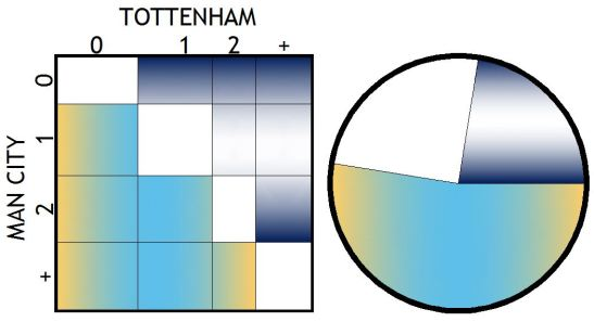 150503 MAN CITY GRAPHS