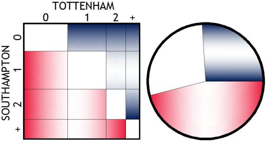 Saints vs Spurs graph