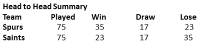 Saints vs Spurs Head to Head