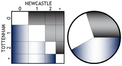 SCORELINE AND RESULT PREDICTION NEWCASTLE 150419
