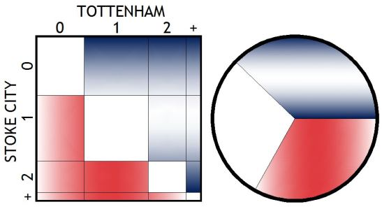 150509 STOKE CITY GRAPHS
