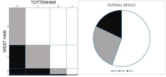 151122 west ham graphs