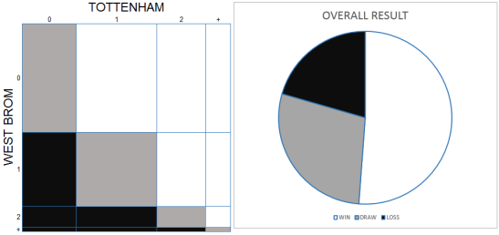 151205 WBA graphs